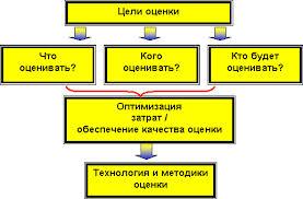 отценка персонала